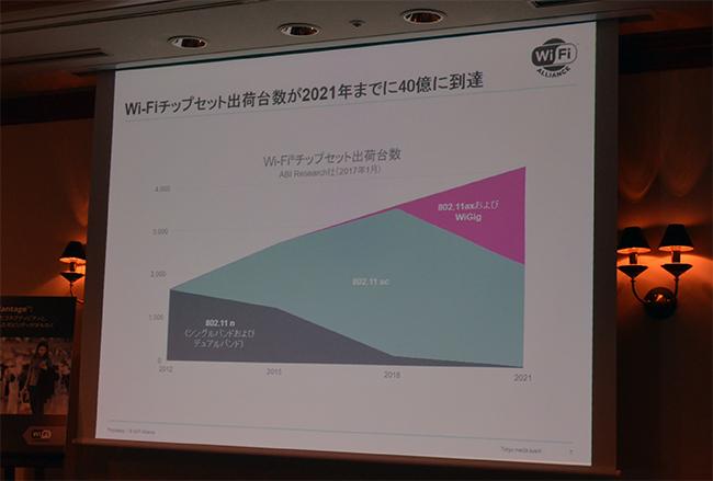 Wi-Fiのチップセットの出荷台数