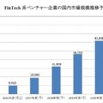 国内FinTech市場、2021年度には808億円に 矢野経済研究所が予測