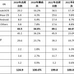 ウェアラブルデバイスの世界/国内出荷台数予測(2022年まで)-IDC