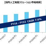 2017年度の国内AIビジネス市場規模は2,568億円-MM総研