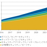 国内IoT(Internet of Things)セキュリティ製品市場予測-IDC