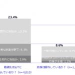国内IoT市場 企業ユーザー動向調査-IDC
