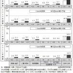 ERP及びCRM・SFAのクラウド利用率調査-矢野経済研究所