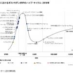 日本における ポストモダン ERP のハイプ・サイクル-ガートナー