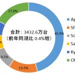 国内携帯電話/スマートフォン市場実績(2018/4Q及びCY2018)-IDC