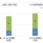 2018年 国内AR/VR市場 企業ユーザー調査-IDC