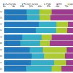 国内IoT市場 ユースケース(用途)別/産業分野別予測-IDC