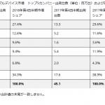 世界/国内ウェアラブルデバイス市場(2018/4Q)-IDC