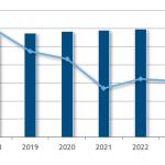国内ITサービス市場予測(2018~2023年)-IDC