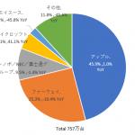 国内タブレット端末市場実績(2018年及び2018年第4四半期)-IDC