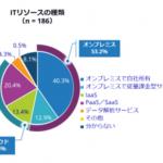 国内エンタープライズインフラ市場 ユーザー動向調査-IDC