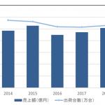 2018年 国内サーバー市場動向-IDC
