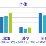 2019年 産業分野別/企業規模別IT投資動向と課題の分析-IDC