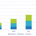 国内AIシステム市場予測-IDC