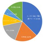 国内トラディショナルPC市場実績値(2019年第1四半期)-IDC
