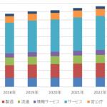 国内産業分野別/企業規模別 IT支出動向および予測-IDC