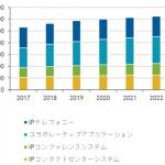 国内ユニファイドコミュニケーション/コラボレーションツール市場予測-IDC