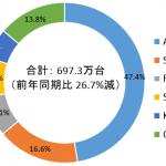 国内携帯電話・スマートフォン市場実績(2019年第1四半期)-IDC