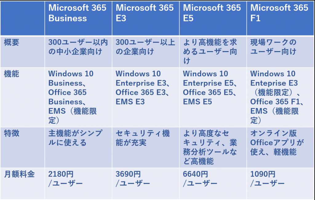 いまさら聞けない【情シス基礎知識】Microsoft365とは?