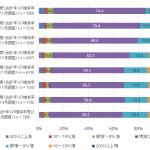国内企業の情報セキュリティ対策実態調査結果(2019年)-IDC