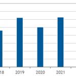 国内データセンター建設投資予測-IDC
