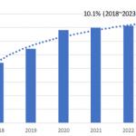 国内サテライトオフィス市場予測-IDC