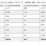 世界及び国内ウェアラブルデバイス市場(2019年第1四半期)-IDC