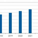 国内ミドルウェア市場予測-IDC