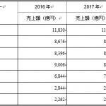 国内ITサービス市場ベンダー売上ランキング2018-IDC