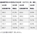 スマートホームデバイスの出荷台数予測(WorldWide)-IDC