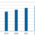 国内ビッグデータ/アナリティクスソフトウェア市場予測-IDC