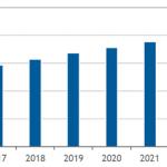 【最新版】国内CRMアプリケーション市場予測-IDC