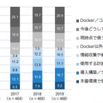 【2019年】国内Dockerコンテナ/Kubernetes に関するユーザー導入調査結果-IDC