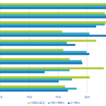 IT投資動向に関する国内CIO調査結果-IDC