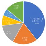 国内トラディショナルPC市場実績【2019年第2四半期】-IDC