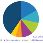 国内ERM市場シェア【2018年】-IDC