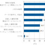 DX国内動向調査結果-IDC