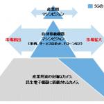 5Gの産業応用市場の調査結果-IDC