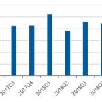国内外付型エンタープライズストレージ市場実績(2019年第2四半期)-IDC