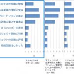 国内DX推進調査結果:DX推進の阻害要因は社員の理解!?-IDC