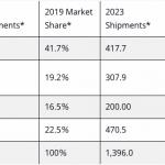 スマートホームデバイス市場予測(グローバル)-IDC