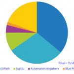 【2018年】国内RPAソフトウェア市場シェア-IDC