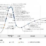 日本におけるテクノロジのハイプ・サイクル:2019年-ガートナー