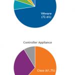 国内ネットワーク仮想化/自動化プラットフォーム市場シェア-IDC