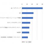 国内働き方改革動向の調査結果-IDC